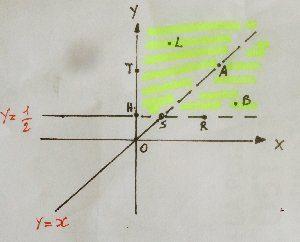 Determinare il dominio di una funzione di due variabili