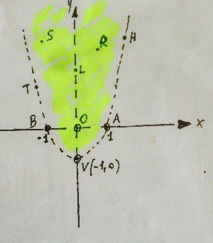 Determinare il dominio della seguente funzione (esempio 3)