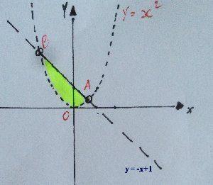 Determinare il dominio di una funzione di due variabili esempio 8