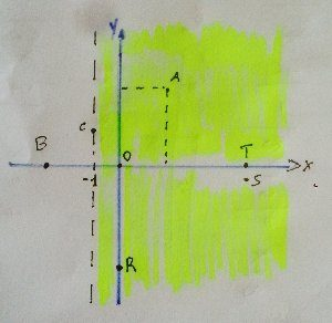 Dominio di una funzione due variabili (esempio 5)