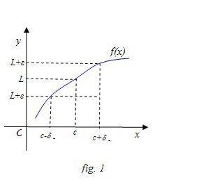Nozione di limite di una funzione