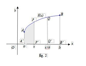 La funzione integrale e il Teorema di Torricelli Barrow