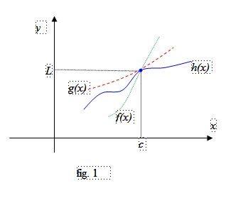 Teorema del confronto