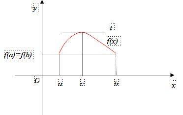 Teoremi sulle derivate