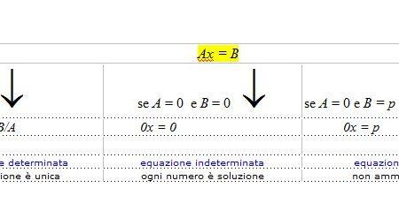 Discussione di un'equazione letterale di primo grado
