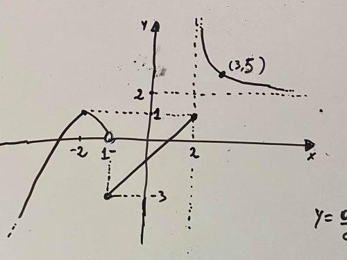 Dal  grafico di una funzione ad alcune sue proprietà