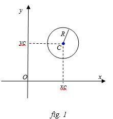 Equazione di una circonferenza