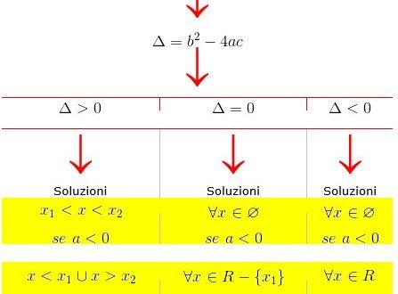 Disequazioni razionali di secondo grado