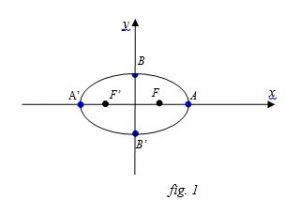 Equazione dell'ellisse