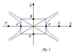 Equazione dell'iperbole