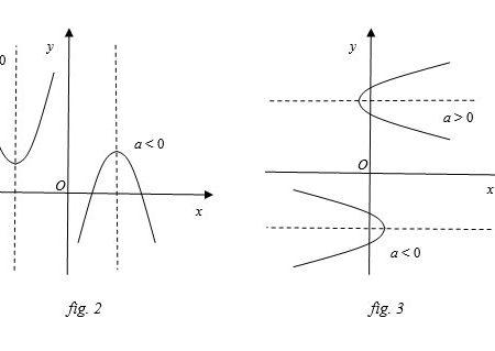 Equazione della parabola