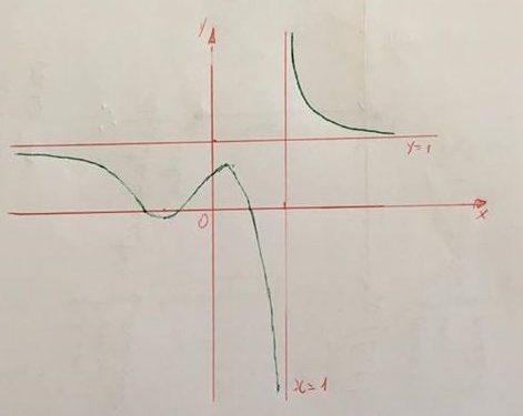 Studiare le seguenti funzioni e tracciarne il grafico per ingegneria