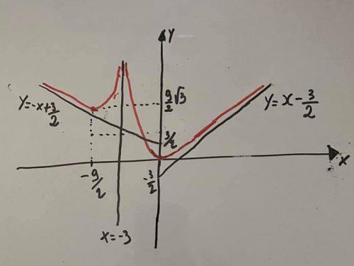 Studio del grafico di una funzione per economia e biologia