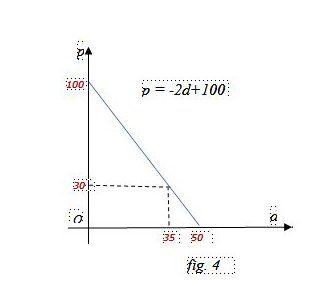 Domanda di un bene, legge e curva della domanda