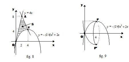 Applicazione degli integrali al calcolo delle aree e dei volumi