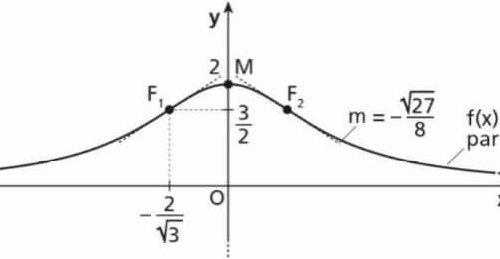 Massimi e minimi relativi e assoluti di una funzione