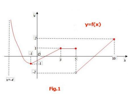 Dato il grafico di una funzione stabilire le sue proprietà