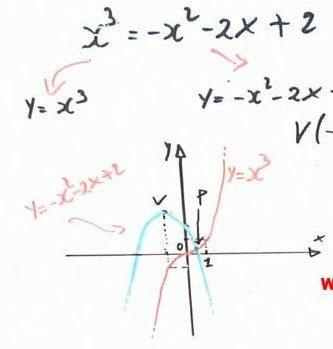 Risolvere un'equazione con l'uso del teorema degli zeri