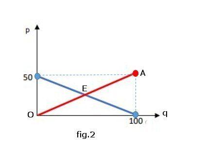 Microeconomia esercizi svolti